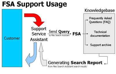 Your support assistants send support request to FSA. Then FSA search for text with specified keywords within several folders (folder with technical documentation, manuals, FAQs, support archive).